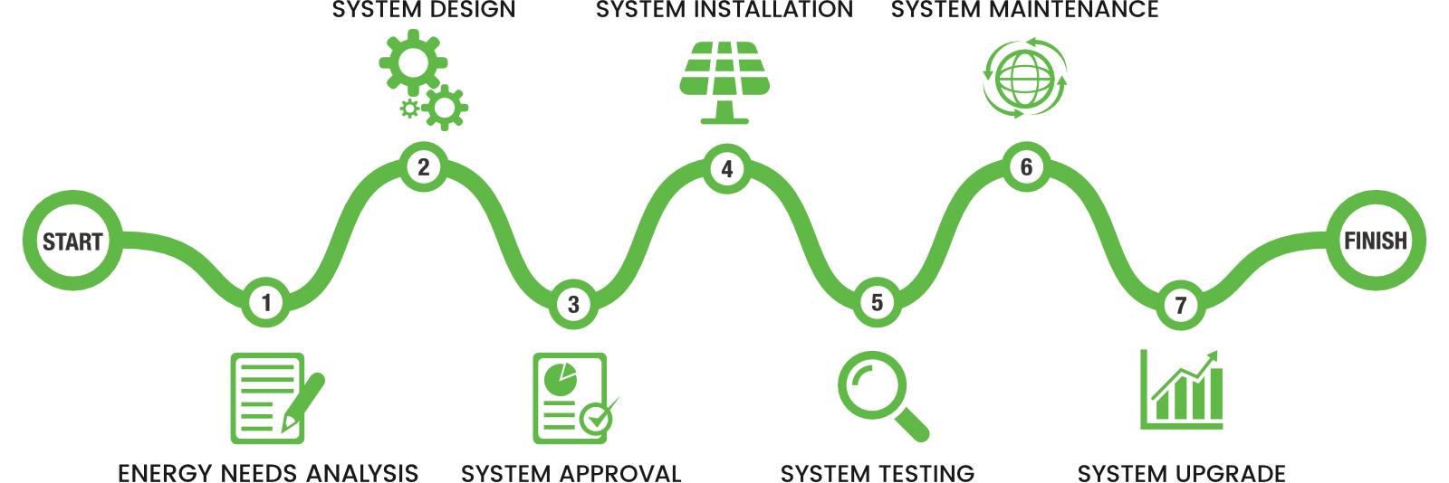 Renewable Energy Solutions Process
