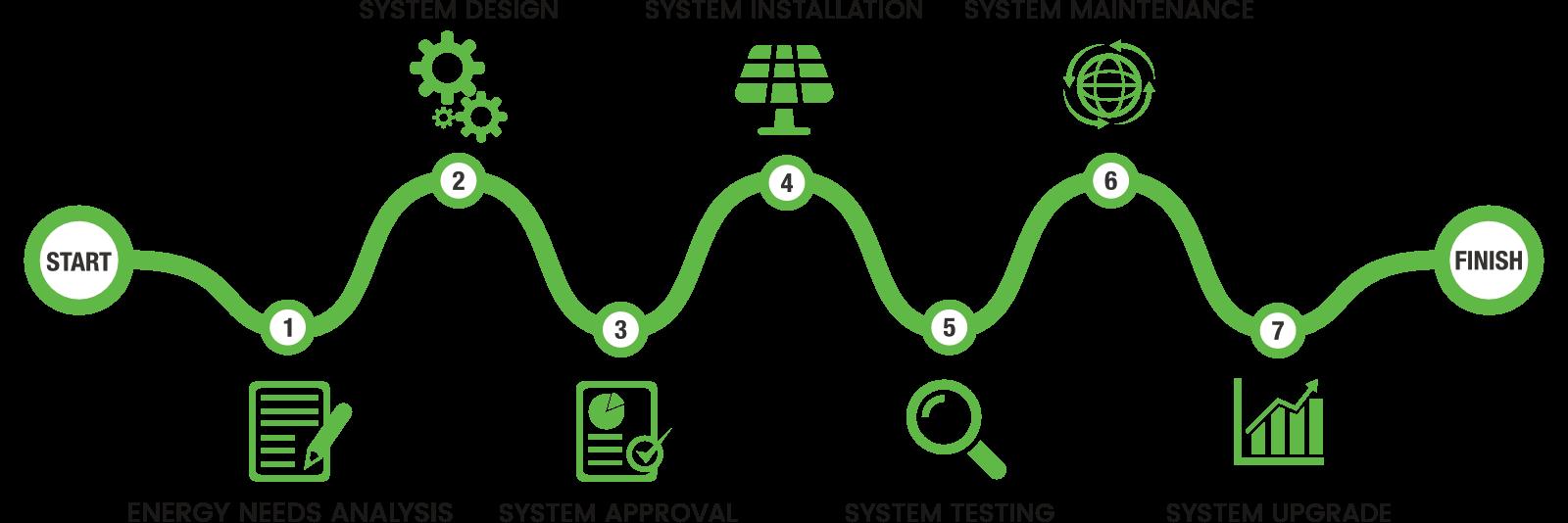 Renewable Energy Solutions Process